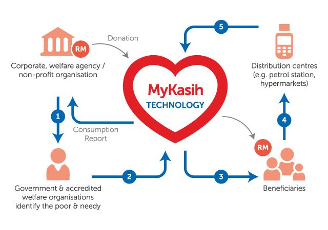 MyKasih Food Aid Programme
